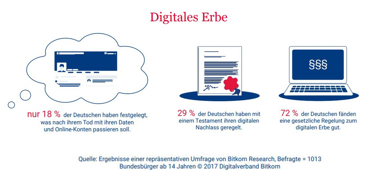 Digitales Erbe